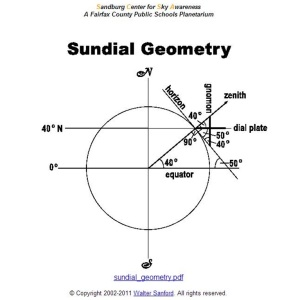 In this example, the sundial is located 40 degrees North.  We are somewhere around 17 degrees North