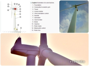 The basic components of a horizontal axis wind turbine.